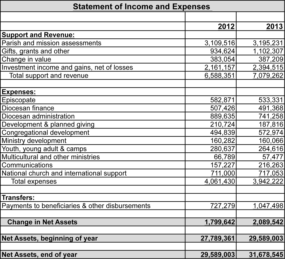 2014 finance and proposed budget